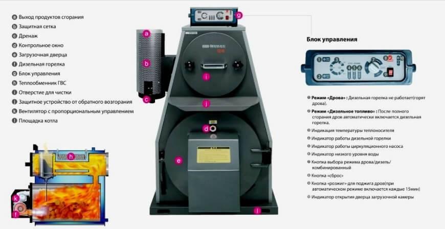 Достоинства газовых котлов kiturami: устройство, технические характеристики, отзывы и инструкция по эксплуатации