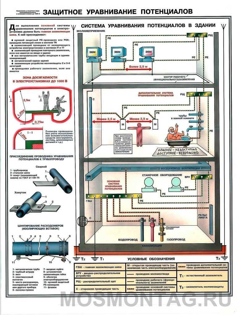 Заземление бронированного кабеля пуэ - alekstroy.com