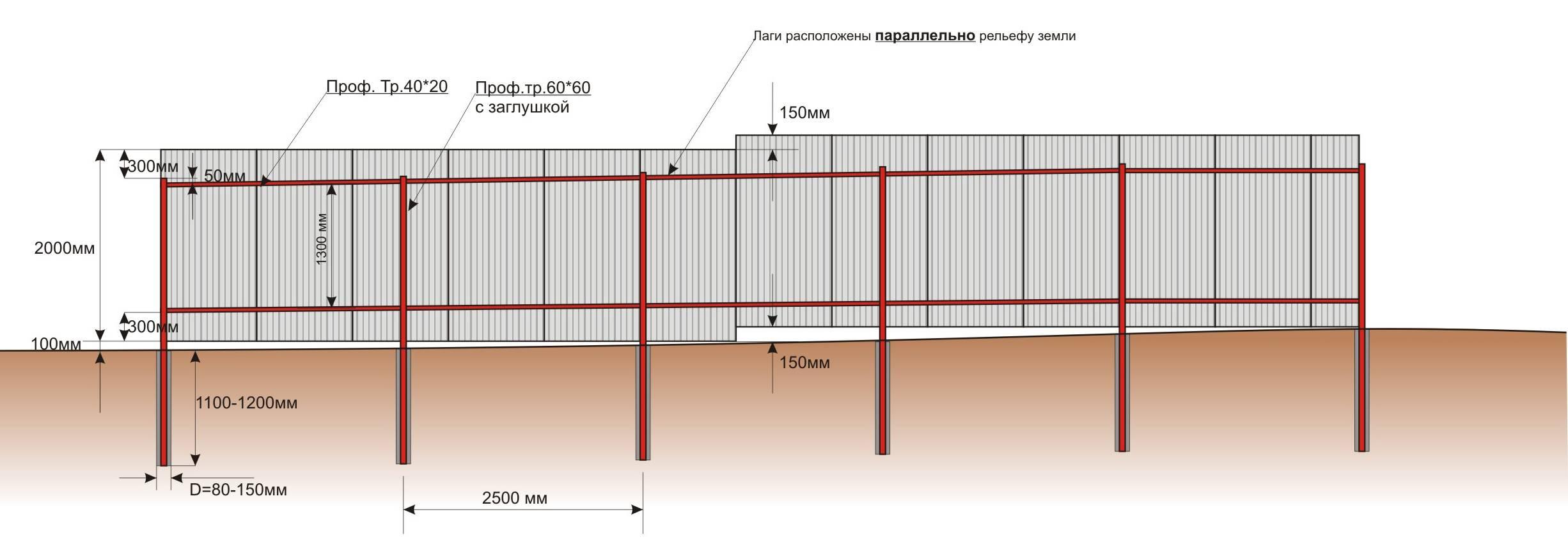 Установка столбов для забора из профнастила своими руками: оптимальное расстояние между ними