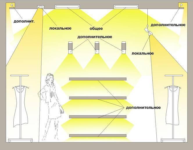 Освещение в гараже – самые экономичные и эффективные варианты освещения (80 фото) – строительный портал – strojka-gid.ru