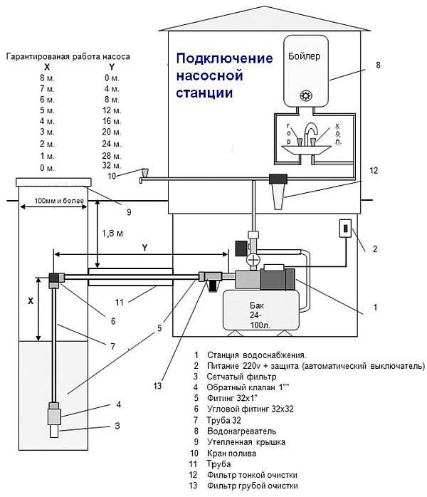 Водоснабжение частного дома из колодца и скважины, с накопительным баком, гидроаккумулятором, автономное, резервное, схемы