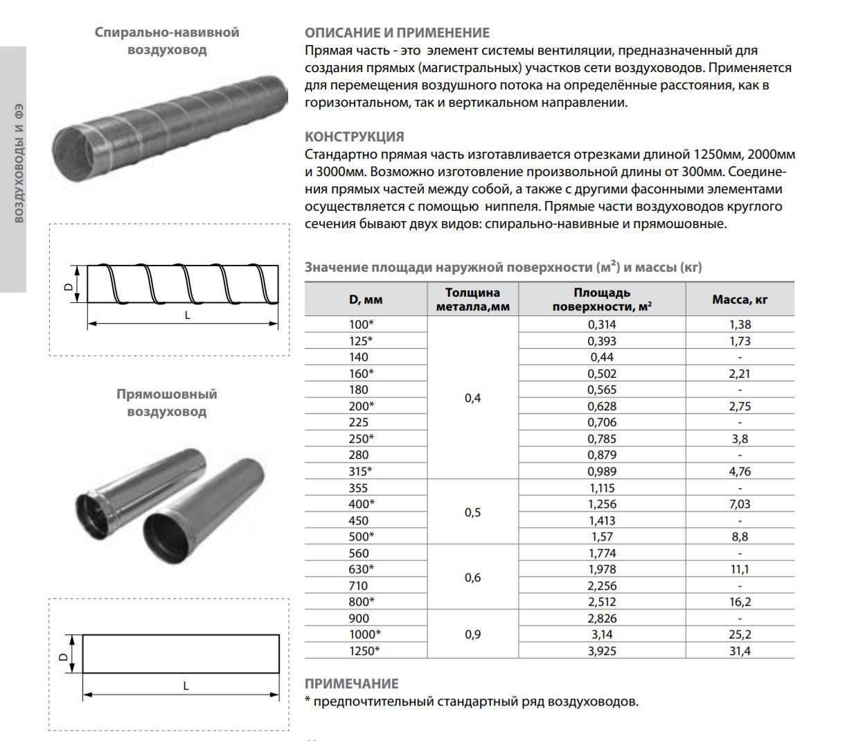 Воздуховоды из нержавеющей стали: преимущества и применение