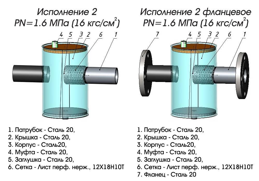 Грязевики для системы отопления: технические характеристики фильтров-отстойников
