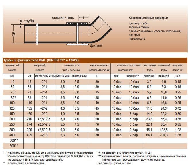 Медная водопроводная труба: правила выбора и установки