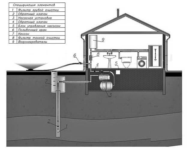 Подключение водопровода: как провести воду в частный дом