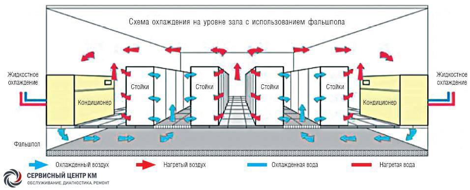 Прецизионный кондиционер и канальный: монтаж вентиляции сплит-системы с притоком свежего воздуха