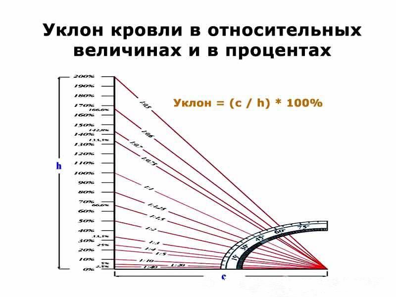 Расчет угла наклона крыши — основные факторы