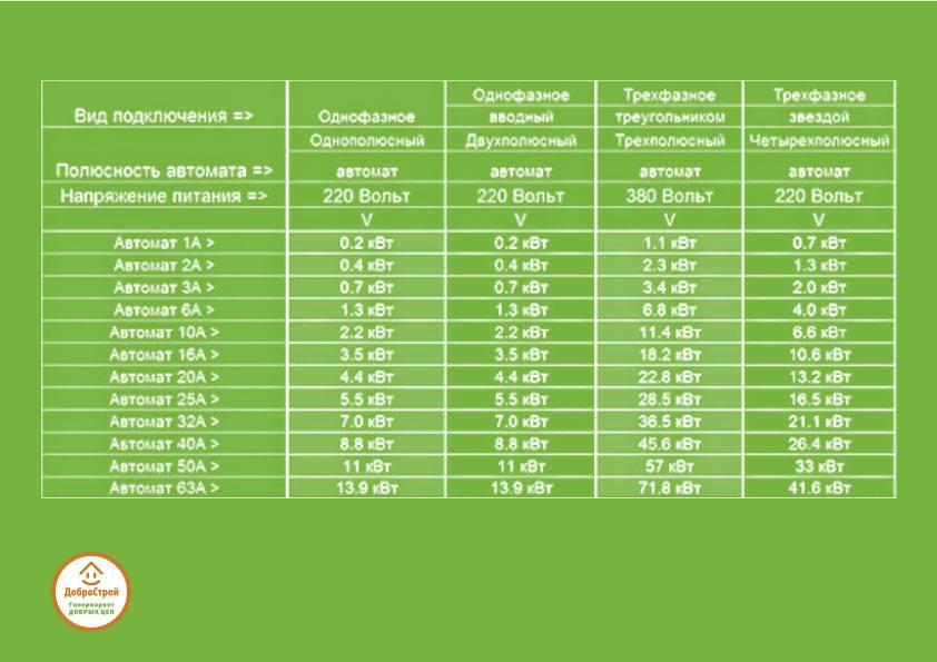 Выбор автомата по мощности 320в, 220в нагрузки: как подобрать и рассчитать мощность, номинал автоматов по току