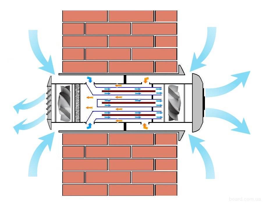Приточно-вытяжная система вентиляции: принцип работы, разновидности, монтаж