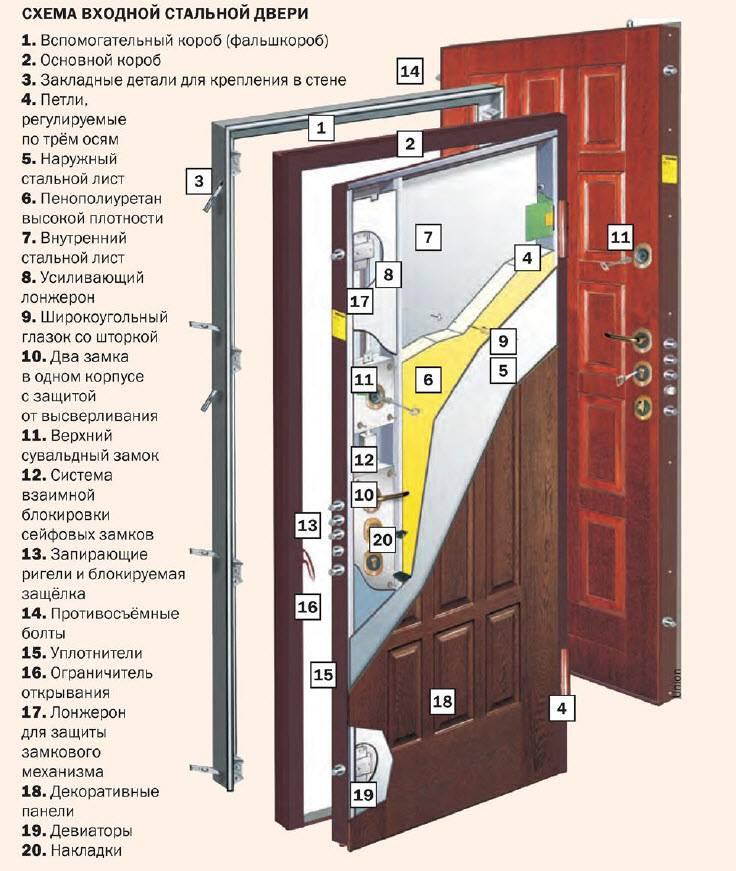 Ремонт старых входных и межкомнатных дверей своими руками - все о строительстве, инструментах и товарах для дома