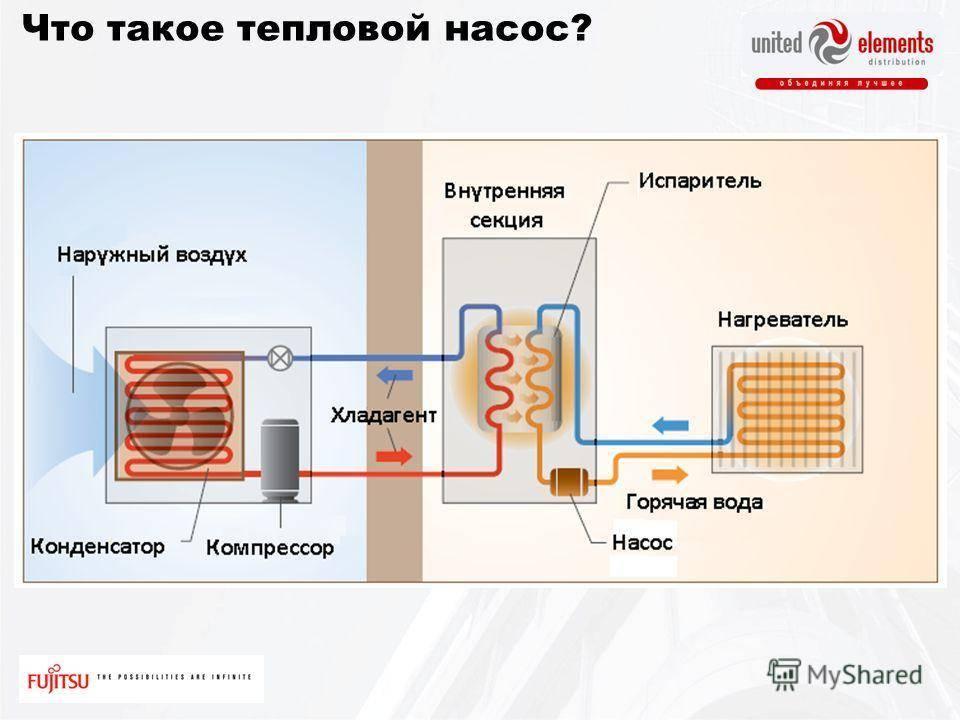 Как сделать тепловой насос своими руками из старого холодильника: чертежи, инструкция и советы по сборке