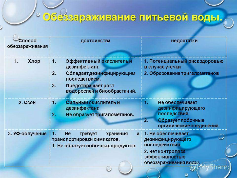 2.классификация методов обеззараживания