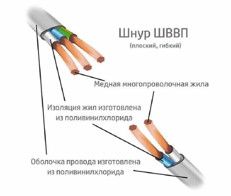 Провод пвс: технические характеристики