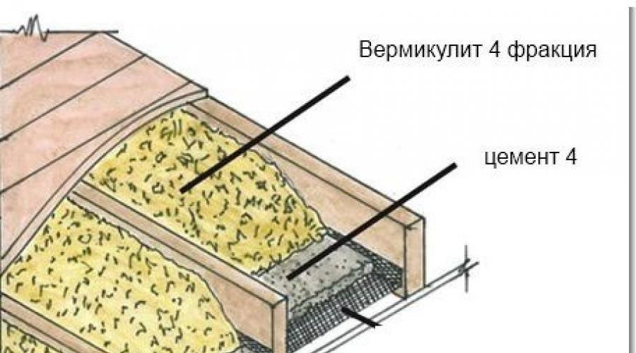 Что такое вермикулит утеплитель