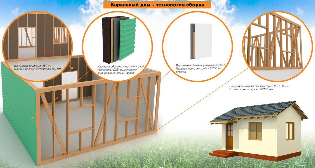 Как построить каркасный дом своими руками: советы (фото и видео)