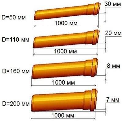 Уклон трубы для канализации на 1 метр: снип, рекомендации и методы расчетов