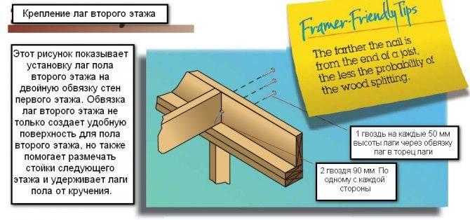 Обвязка свайного фундамента брусом (150*150, 200*200 мм): правильное соединение винтовых свай своими руками, цена под ключ, особенности для каркасного дома