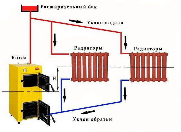 Установка чугунных радиаторов отопления - монтаж и крепление к стене, технические характеристики и теплоотдача, как покрасить, ремонт и элементы батареи отопления
