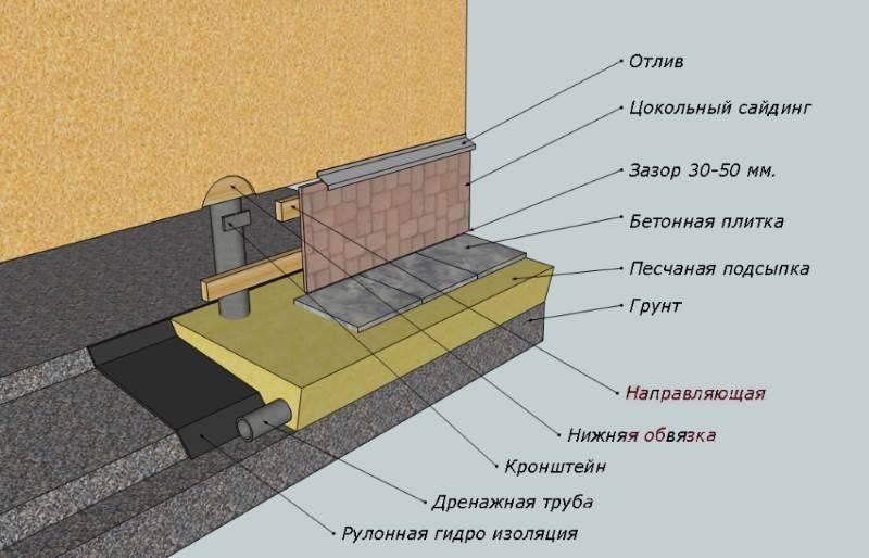 Отделка цоколя дома - выбор материалов и этапы работ