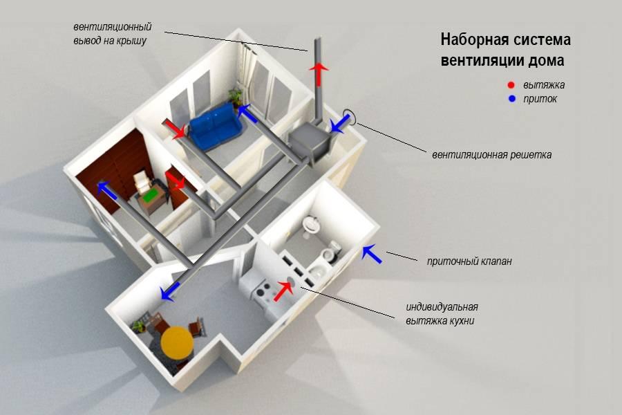 Вентиляция ресторана, вентиляция кафе в жилом доме | статья на бизнес-портале elport.ru
