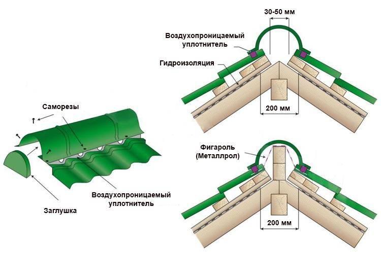 Как правильно крепить на крышу профнастил?