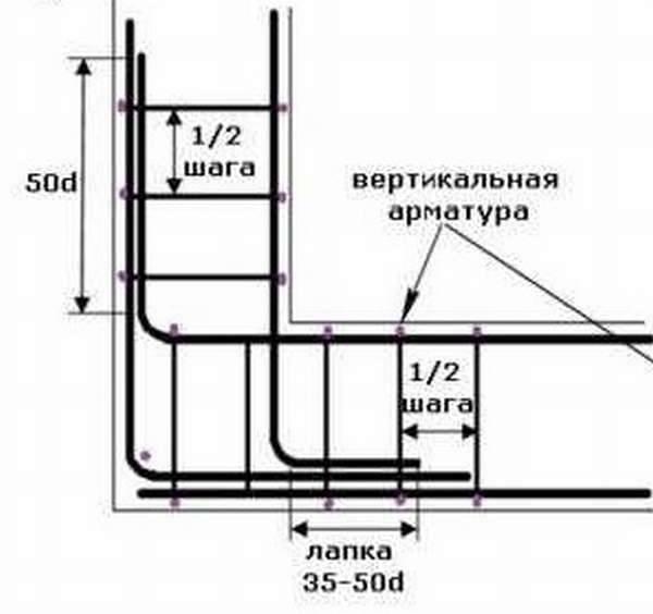 Как правильно рассчитать диаметр арматуры для ленточного фундамента?