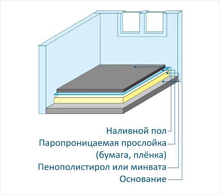 Как стелить теплый пол под линолеум на деревянный пол   строимдом