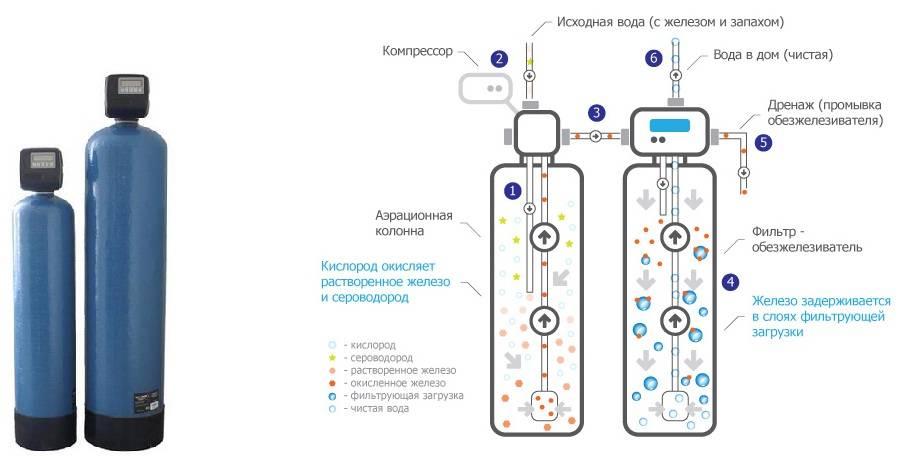 Как провести очистку воды от железа из скважины: 5 этапов приобретения фильтра