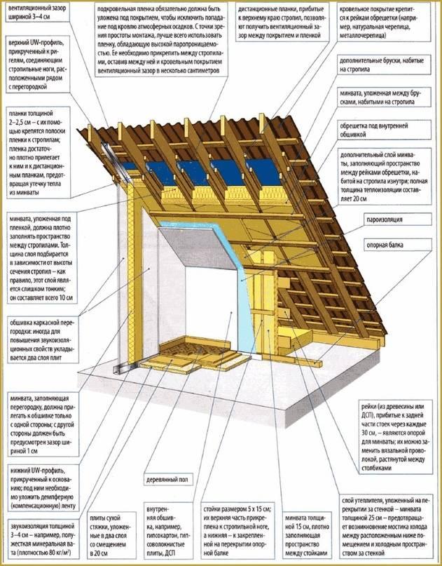 Утепление крыши деревянного дома изнутри - расчеты и технология работ