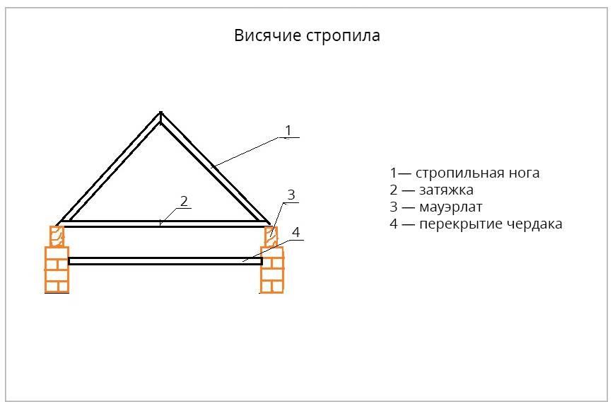 Двускатная крыша – пошаговое руководство по основным этапам строительства (95 фото)