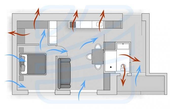 Как провести и организовать вентиляцию в квартире