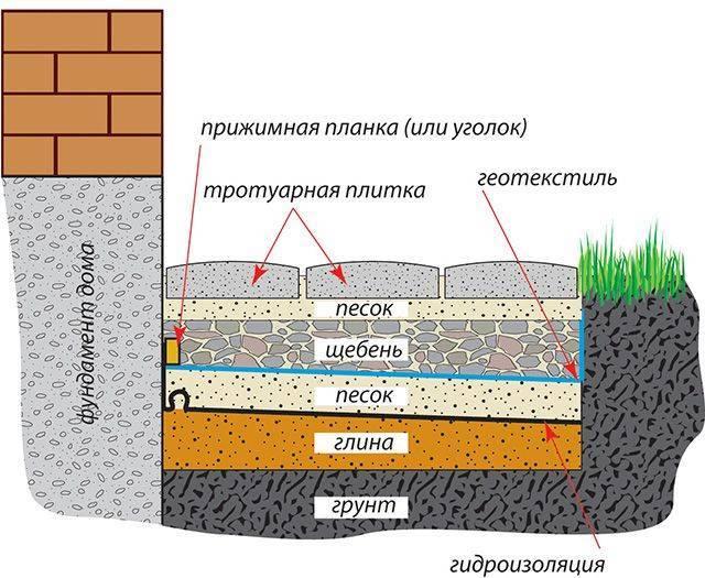 Какая марка бетона нужна для ленточного фундамента частного дома