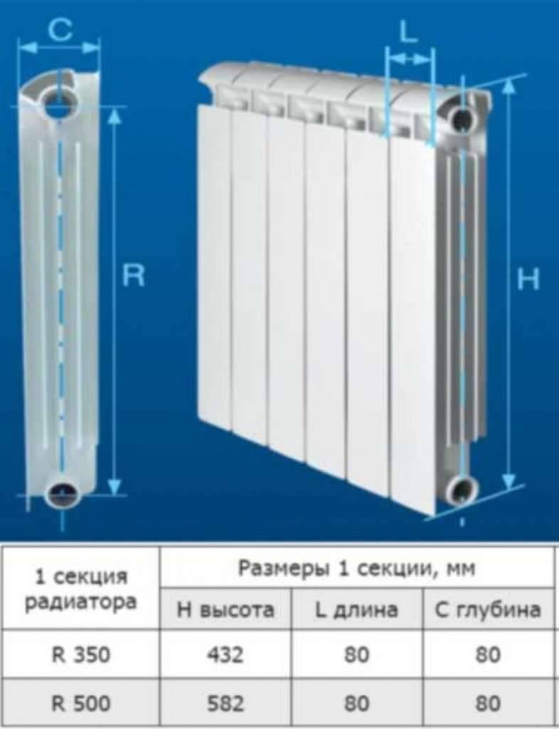 Стальные панельные радиаторы отопления - какие лучше, характеристики