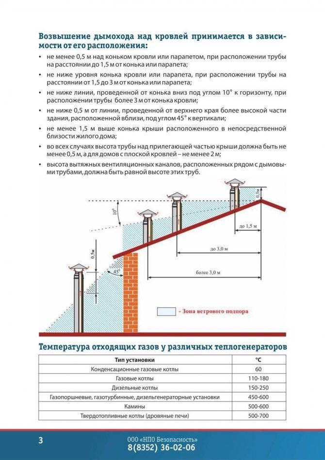 Высота трубы над крышей, коньком: вентиляционной, дымовой, видео-инструкция по монтажу своими руками, вентиляция, по снип, фото и цена