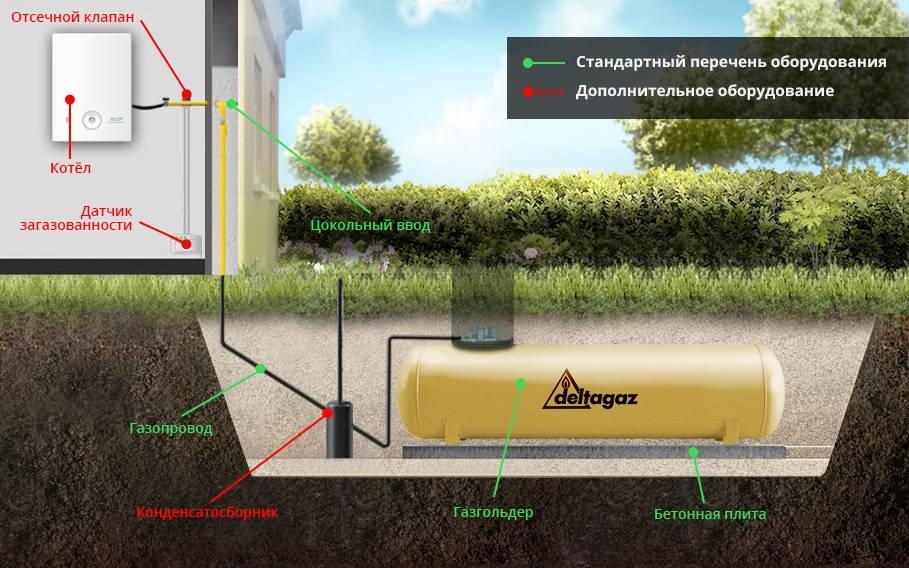 Установка и монтаж газгольдера для частного дома: порядок проектирования и проведения монтажных работ