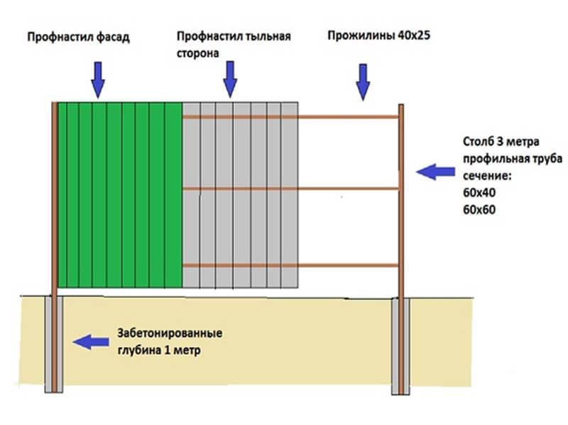Забор из профлиста своими руками - строительство и ремонт
