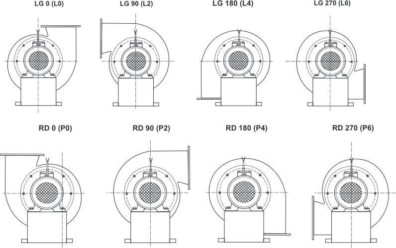 Какие бывают вентиляторы? виды вентиляторов общего и промышленного назначения