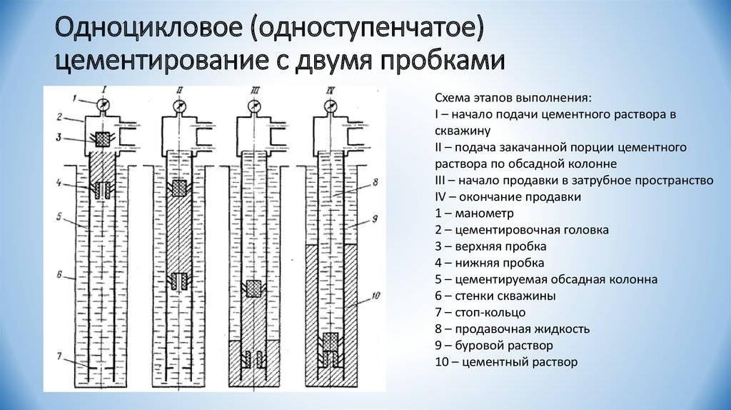Цементирование скважин: технологии, способы, оборудование
