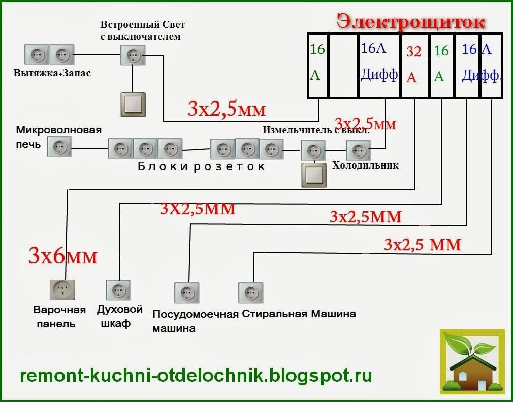 Электропроводка на кухне своими руками - как рассчитать, выбрать и сделать?