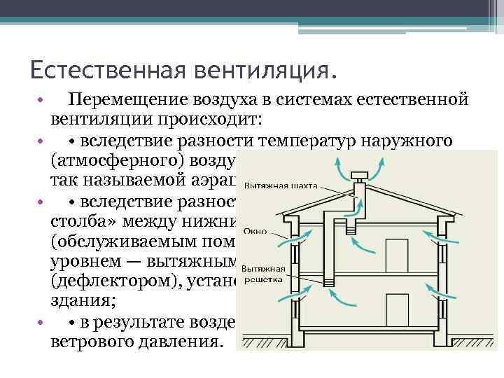 Принцип работы вентиляции в многоквартирном доме — это необходимо знать