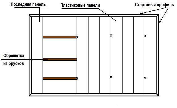 Потолок из пластиковых панелей (90 фото): отделка стен пвх панелями, размеры и длина покрытия, бесшовные варианты для прихожей