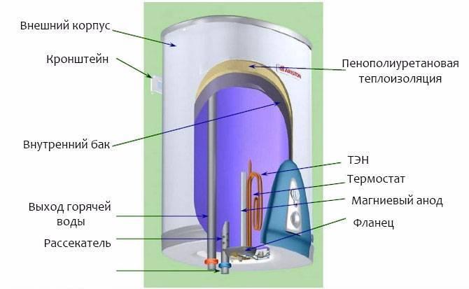 Магниевый анод в бойлере увеличит срок службы прибора
