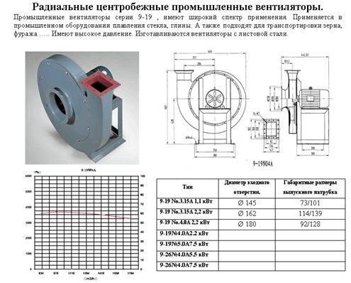 Центробежные вентиляторы и их применение