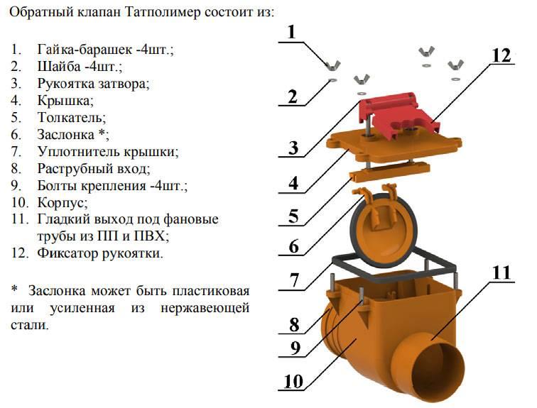 Канализационный обратный клапан: виды, устройство, принцип работы