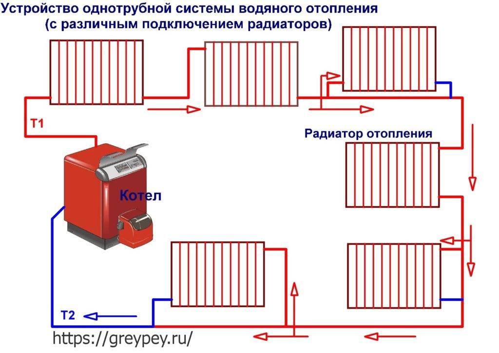 Батареи отопления устройство - система отопления