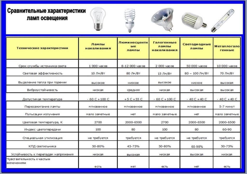 Индекс цветопередачи и другие характеристики светодиодных ламп