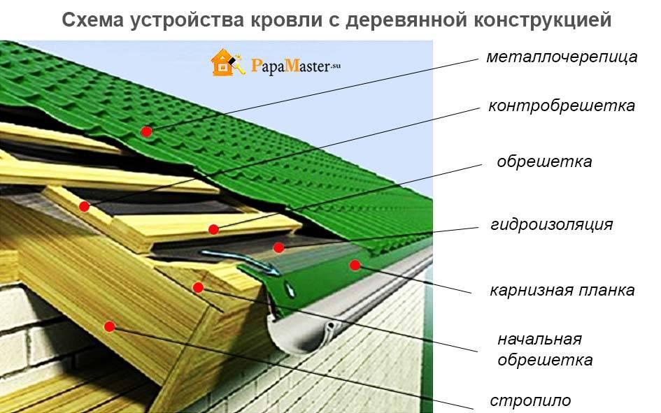 Как покрыть крышу профнастилом своими руками +фото, схемы | стройсоветы