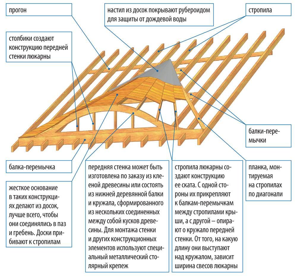 Устройство слуховых окон на кровле, окно на крыше