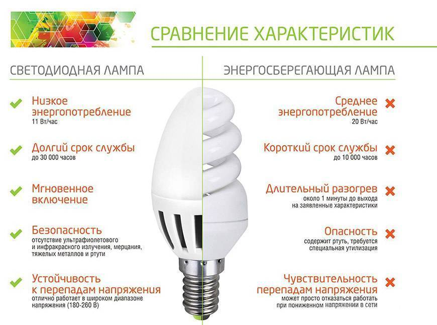 Что такое диммируемая светодиодная лампа: описание и принцип работы