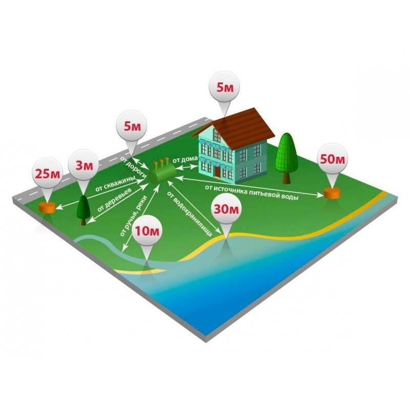 Расстояние от скважины до забора соседа: норма снип и санпин для частного дома и участка в снт и ижс